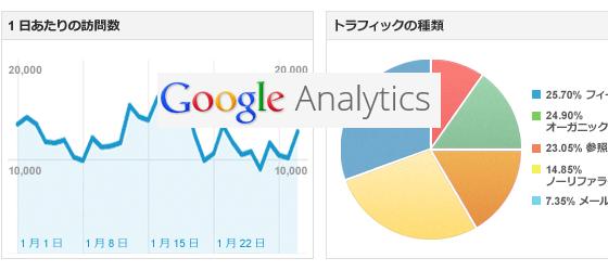 Google Analyticsのアカウント作成と追加方法